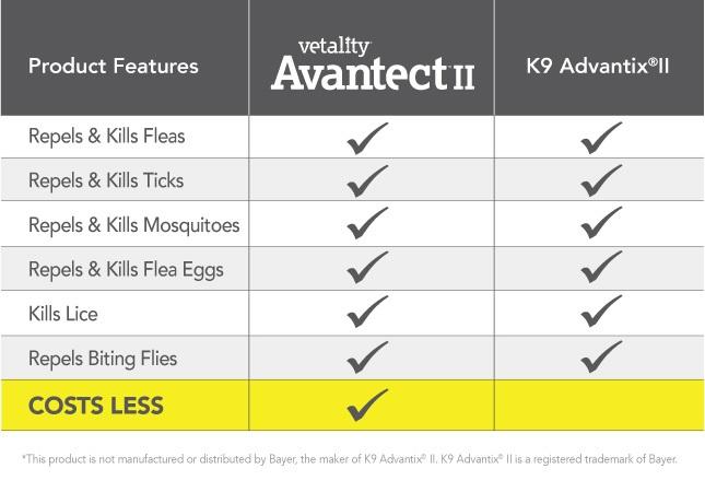Avantect Chart